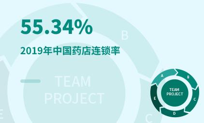 医药行业数据分析:2019年中国药店连锁率达55.34%