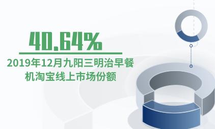 网红小家电行业数据分析:2019年12月九阳三明治早餐机淘宝线上市场份额为40.64%