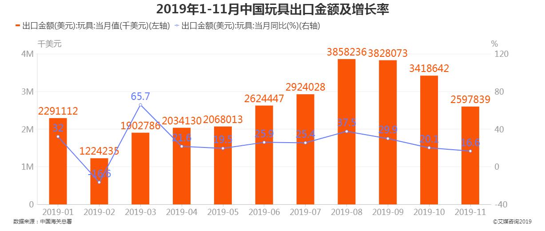 2019年1-11月中国玩具出口金额及增长率