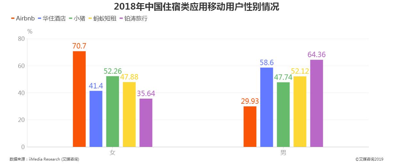 2018年中国住宿类应用移动用户性别