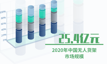 无人货架数据分析:预计2020年中国无人货架市场规模将达25.4亿元