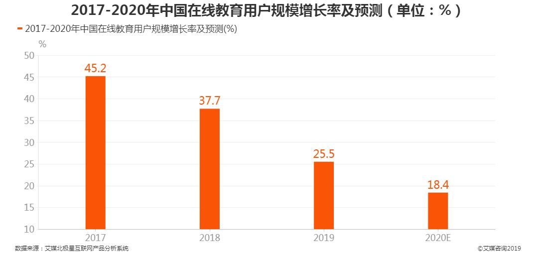 中国在线教育用户规模增长率