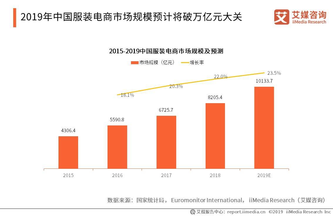 2019年中国服装电商市场规模预计将破万亿元大关