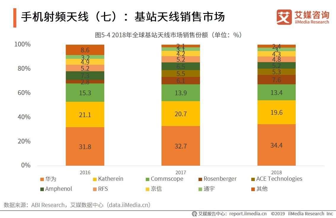 手机射频天线:基站天线销售市场