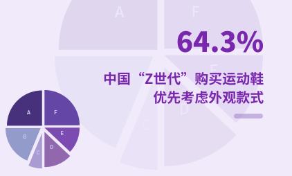 """Z世代群体数据分析:2021年中国64.3%""""Z世代""""购买运动鞋优先考虑外观款式"""