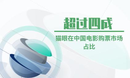 电影行业数据分析:猫眼在中国电影购票市场占比超过四成