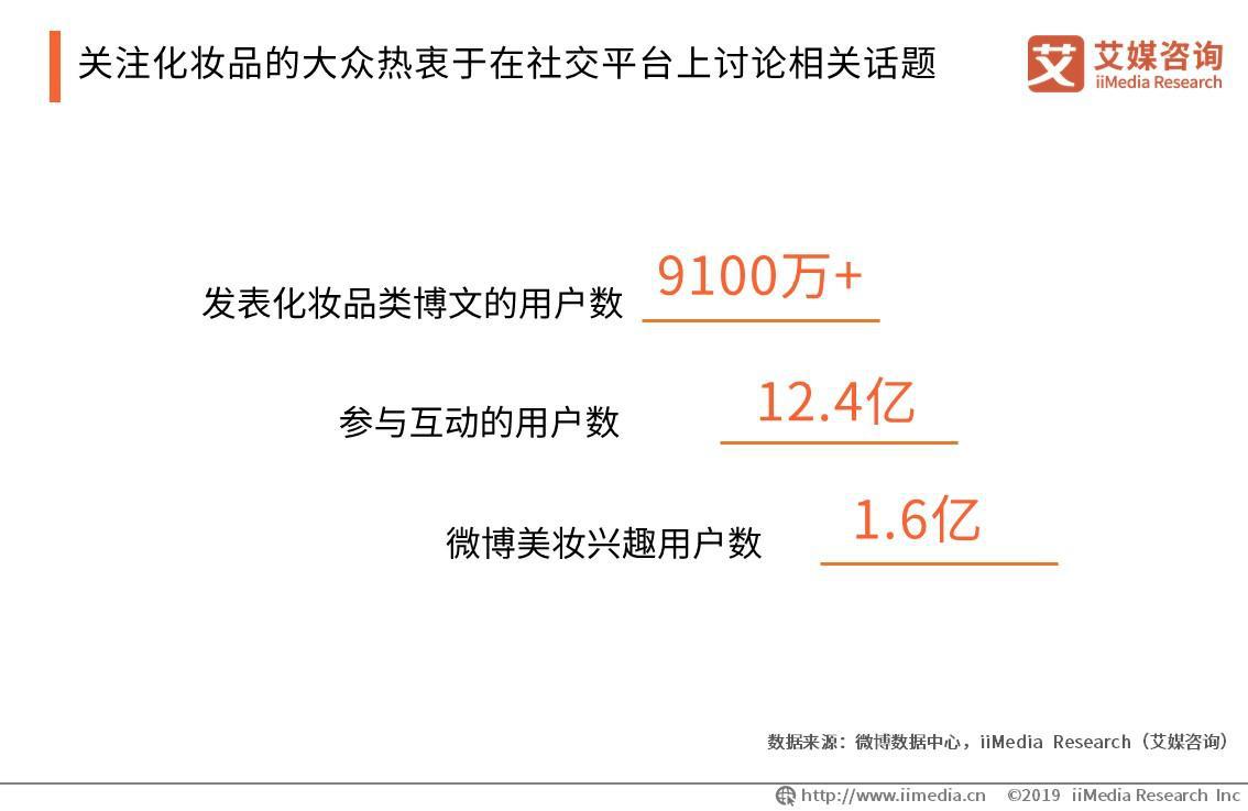 发表化妆品类博文的用户数9100万+