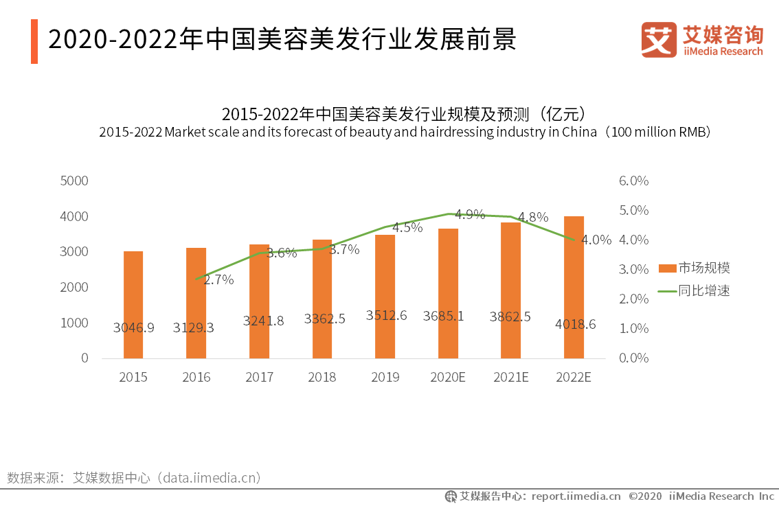 2019年中国美容美发行业规模达到3512.6亿元