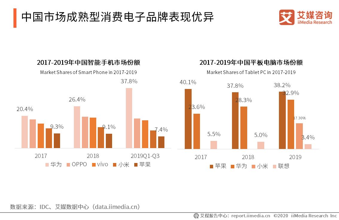 中国市场成熟型消费电子品牌表现优异