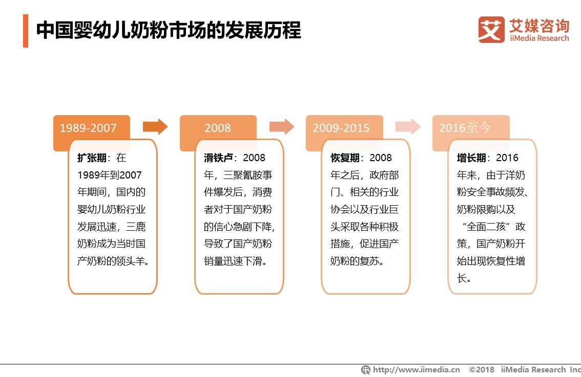 中国婴幼儿奶粉市场的发展历程
