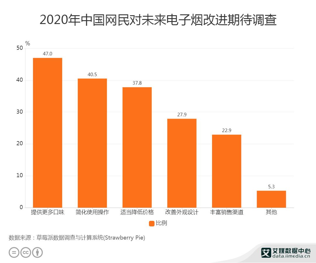 2020年中国网民对未来电子烟改进期待调查
