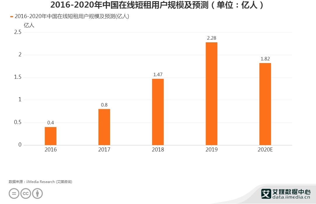 2016-2020年中国在线短租用户规模及预测