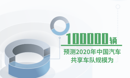 汽车行业数据分析:预测2020年中国汽车共享车队规模为100000辆
