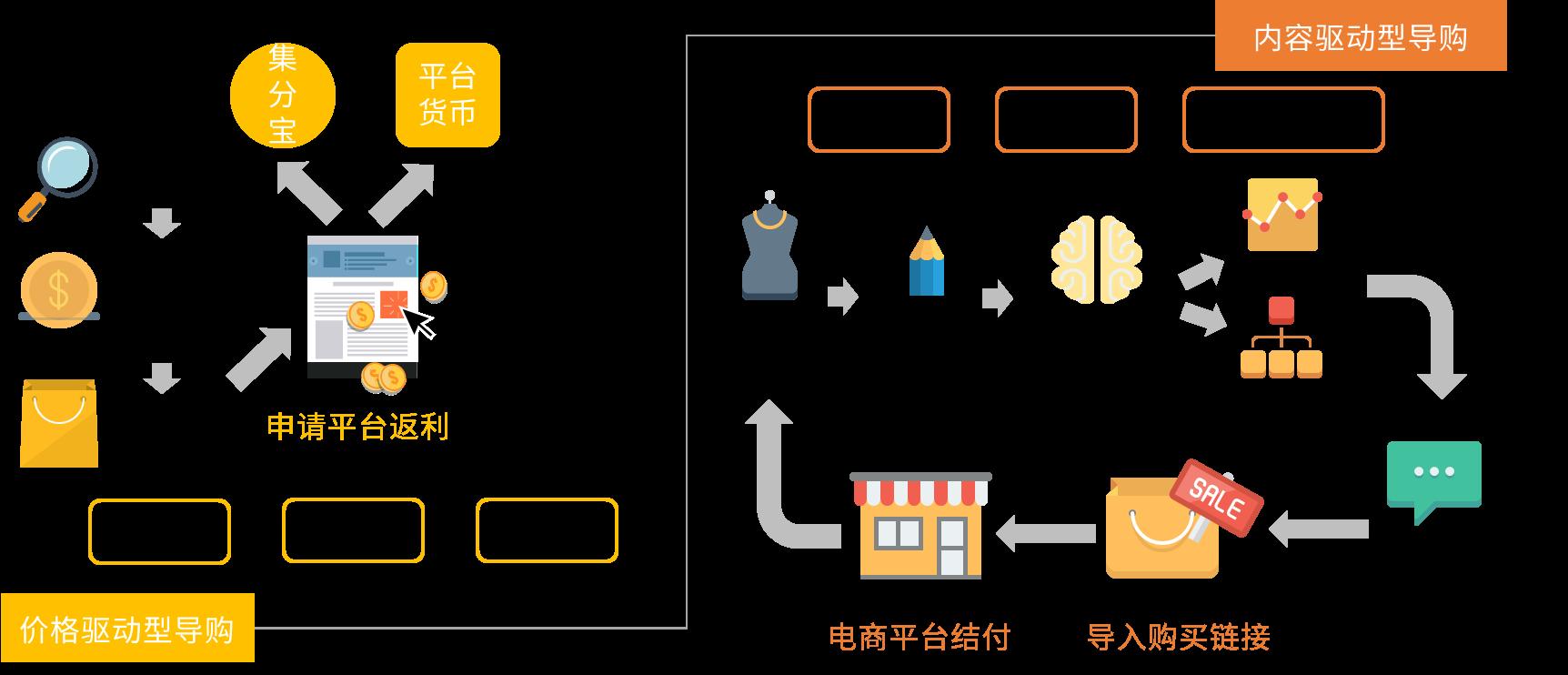 2019中国导购电商行业现状及发展趋势预判