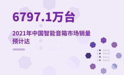 智能家居行业数据分析:2021年中国智能音箱市场销量预计达6797.1万台