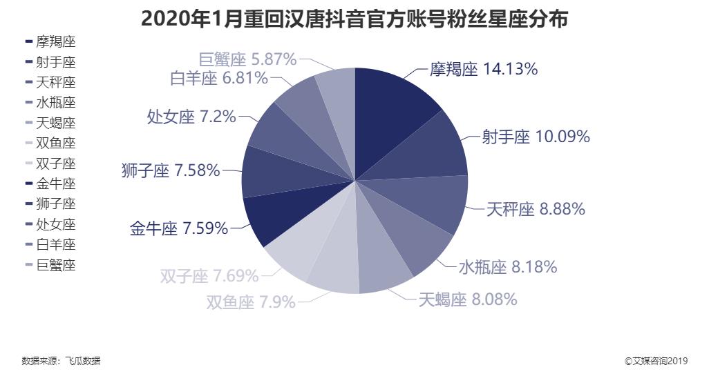 2020年1月重回汉唐抖音官方账号粉丝星座分布