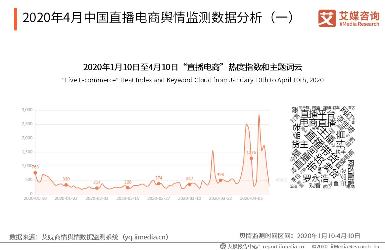2020年4月中国直播电商舆情监测数据分析(一)