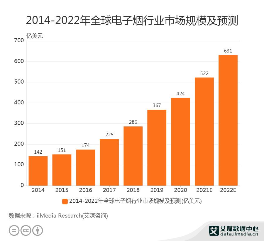 2014-2022年全球电子烟行业市场规模及预测