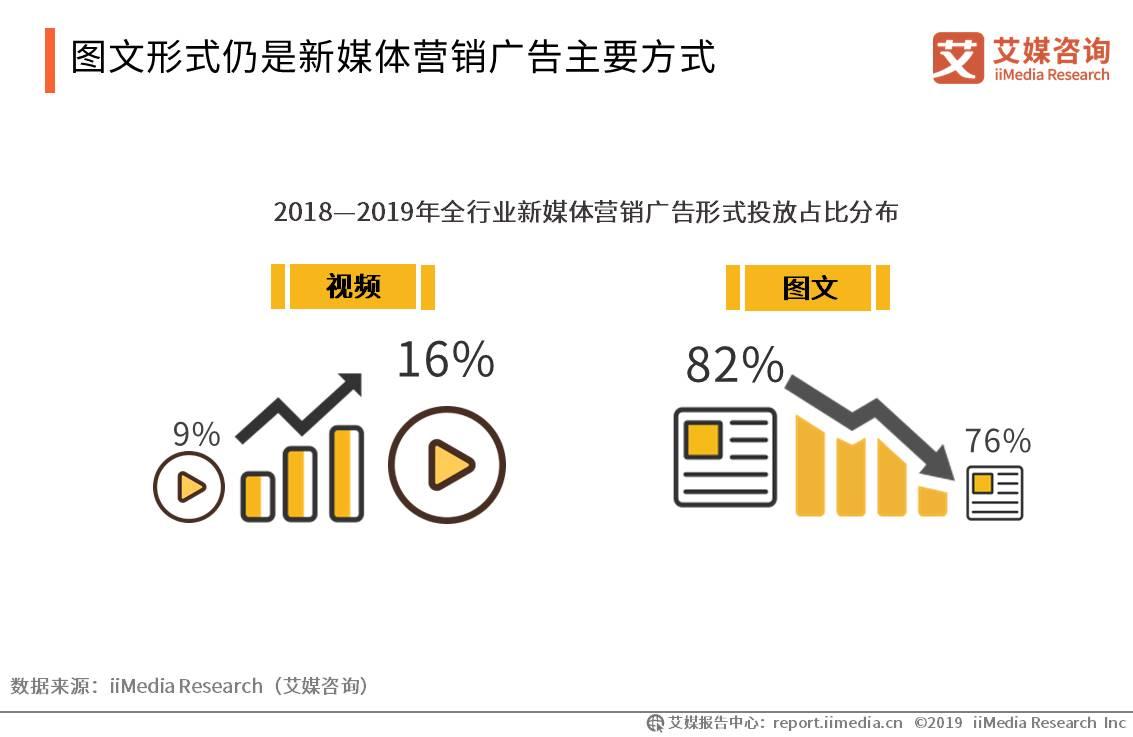 中国新媒体行业数据分析:2019年新媒体营销广告图文形式投放占比76%