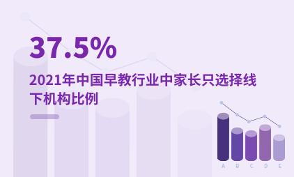 婴幼早教行业数据分析:2021年中国早教行业中37.5%家长只选择线下机构
