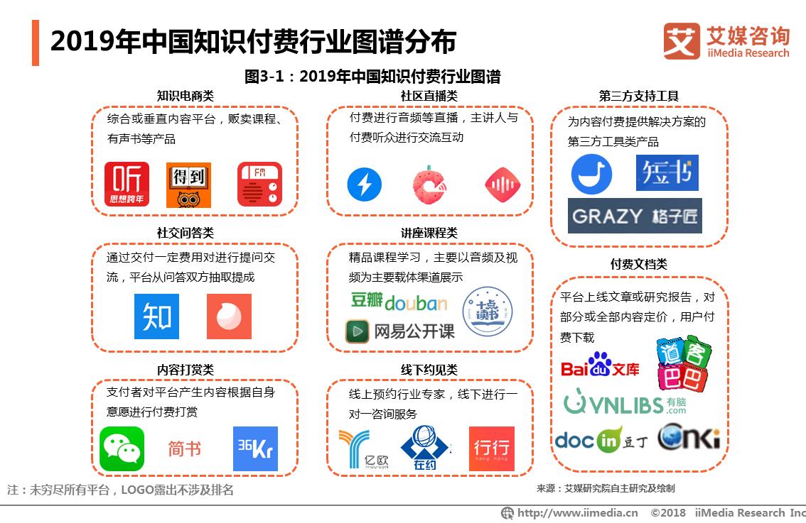 2019年中国知识付费行业图谱分布