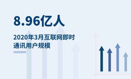 互联网数据分析:2020年3月互联网即时通讯用户规模为8.96亿人