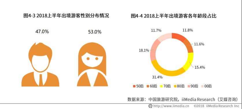 中国出境游产业报告:2018年出境游人次达7000万,80、90后成主力军