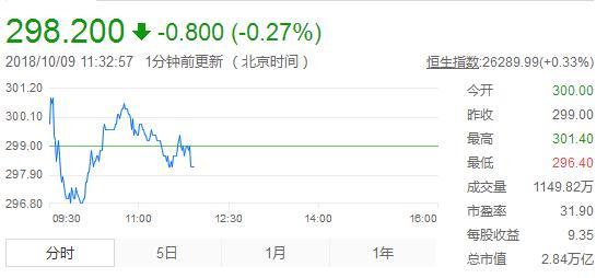 腾讯跌破300港元,市值蒸发1.6万亿,发展颓势亟待扭转