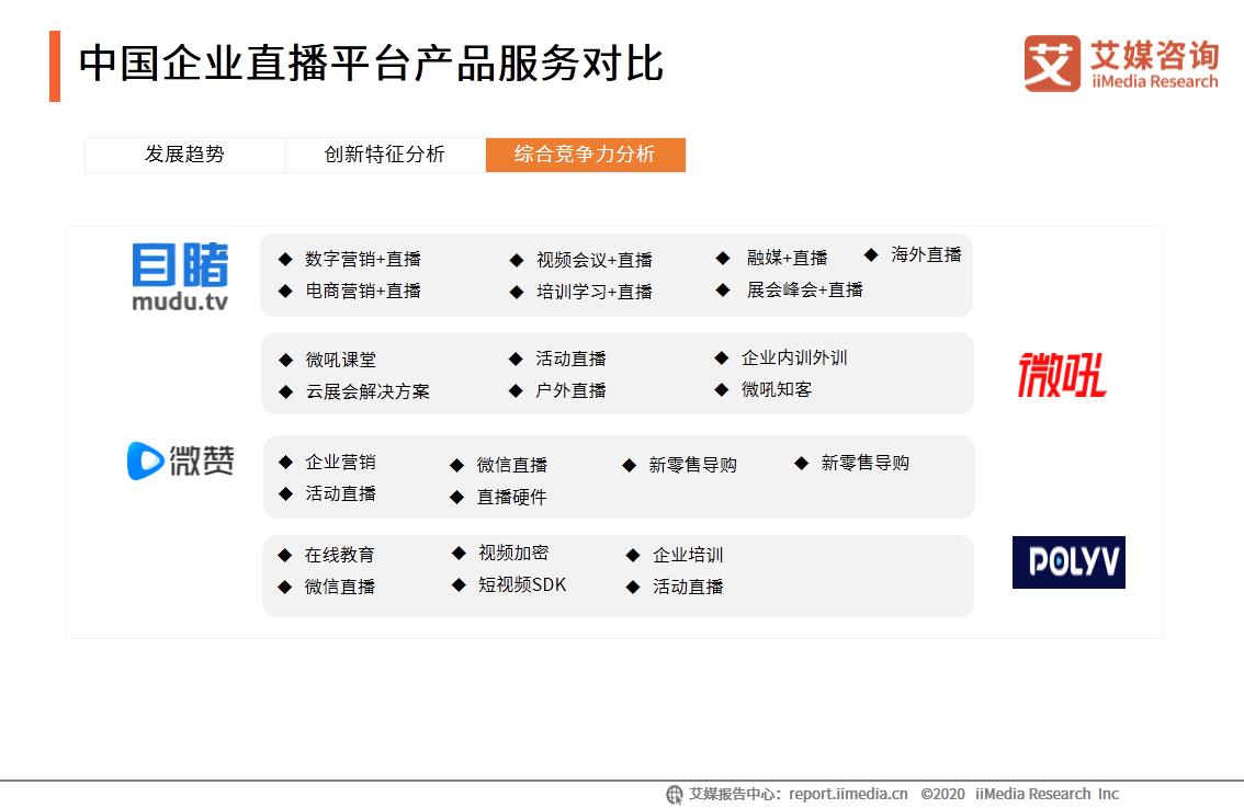 中国企业直播平台产品服务对比