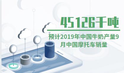 牛奶行业数据分析:预计2019年中国牛奶产量为45126千吨
