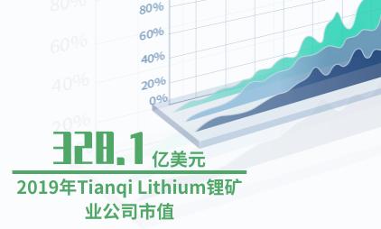锂矿行业数据分析:2019年Tianqi Lithium锂矿业公司市值为328.1亿美元