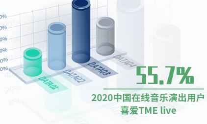 音乐行业数据分析:2020年中国55.7%在线音乐演出用户喜爱TME live