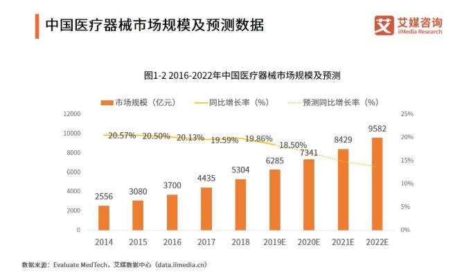 2019-2022中國醫療器械市場發展現狀、機遇與面臨的挑戰分析