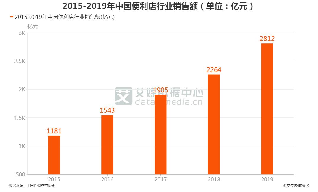 中国便利店行业销售额