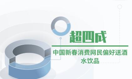 新春消费行业数据分析:超四成中国新春消费网民偏好送酒水饮品