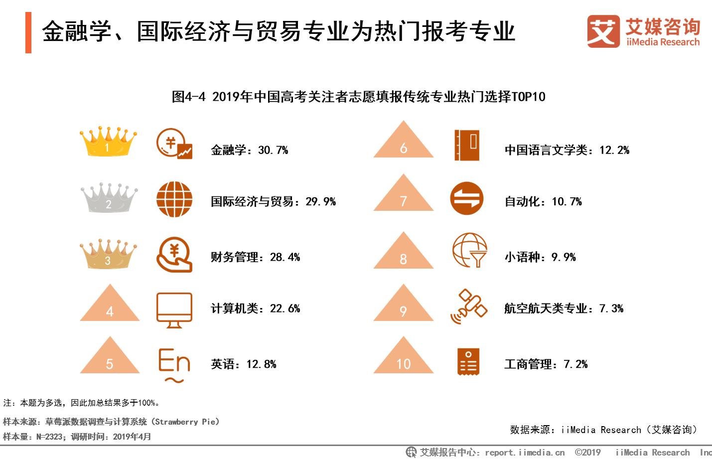 2019中国高考人数10年来首次破千万!竞争激烈,高考志愿规划需及时