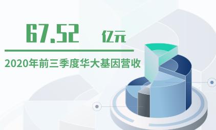基因测序行业数据分析:2020年前三季度华大基因营收67.52亿元