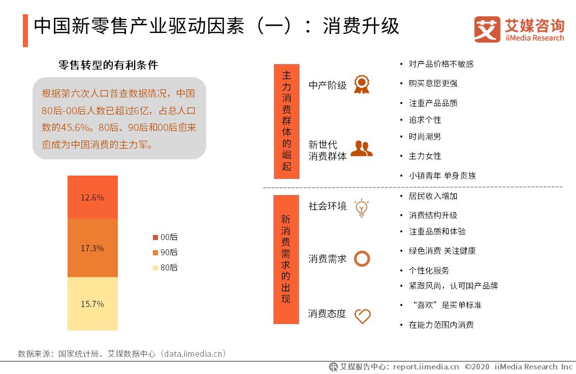中国新零售产业驱动因素:消费升级