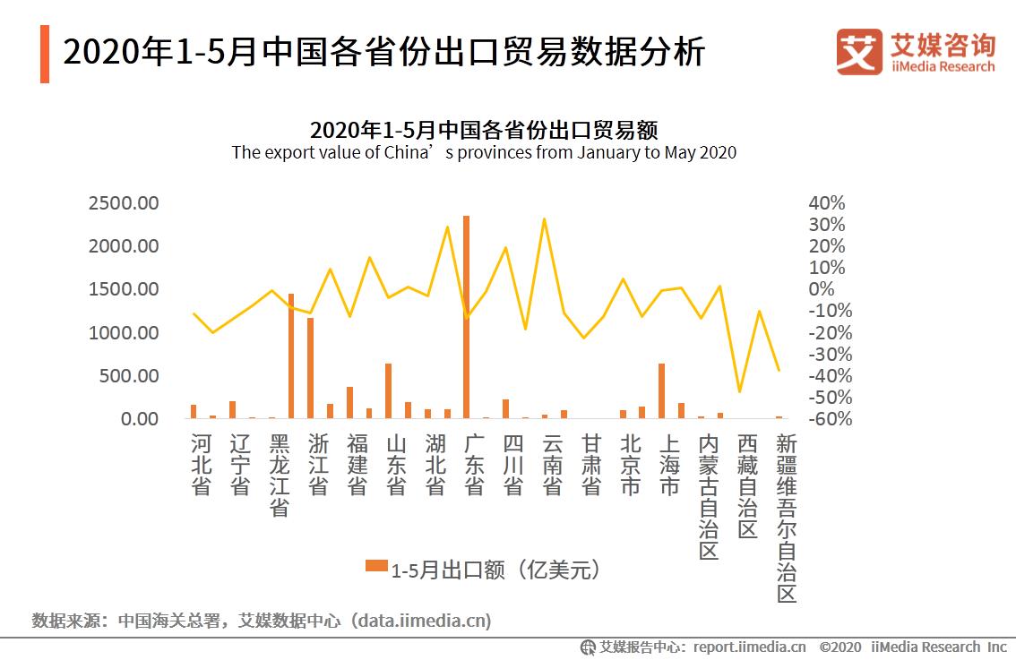 2020年1-5月中国各省份出口贸易数据分析