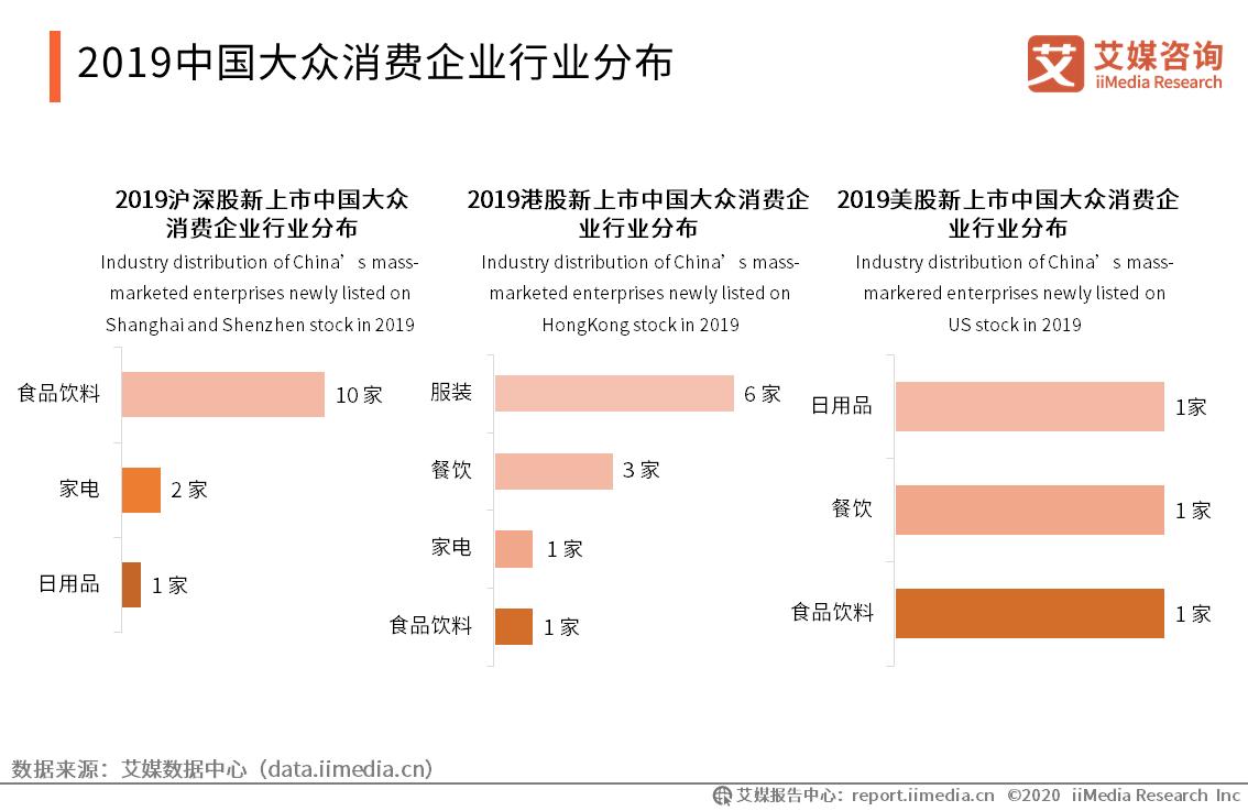 2019中国大众消费企业行业分布