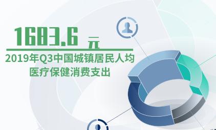 医疗行业数据分析:2019年Q3中国城镇居民人均医疗保健消费支出约为1683.6元