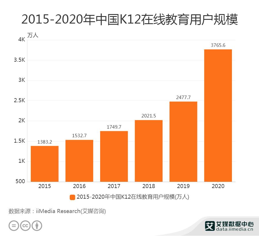 2015-2020年中国K12在线教育用户规模