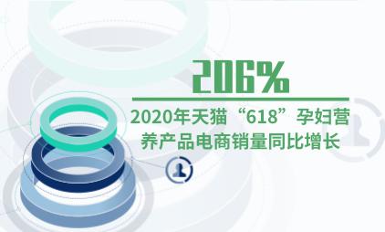 """母婴行业数据分析:2020年天猫""""618""""孕妇营养产品电商销量同比增长206%"""