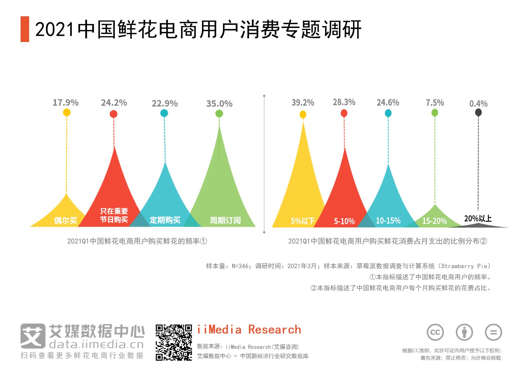 2021中国24.2%鲜花电商用户只在重要节日购买鲜花