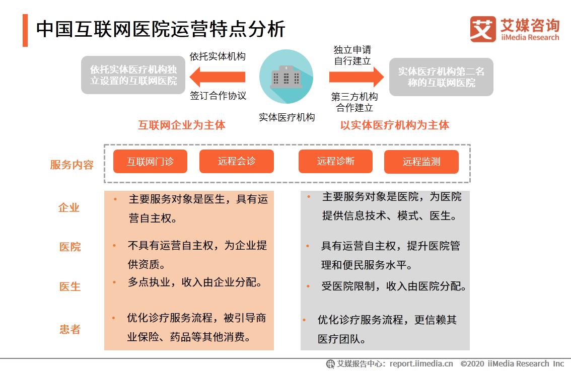 中国互联网医院运营特点分析