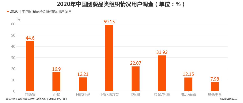 2020年中国团餐品类组织情况用户调查