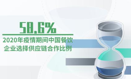 餐饮行业数据分析:2020年疫情期间58.6%中国餐饮企业选择供应链合作