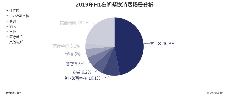 2019上半年夜间餐饮消费场景分析