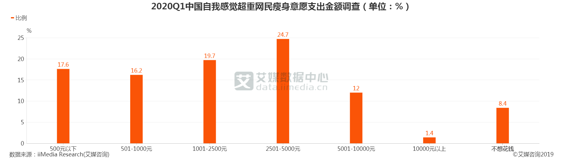 2020Q1中国自我感觉超重网民瘦身意愿支出金额