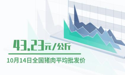 中国猪肉行业数据分析:2019年10月14日全国猪肉平均批发价为43.23元/公斤